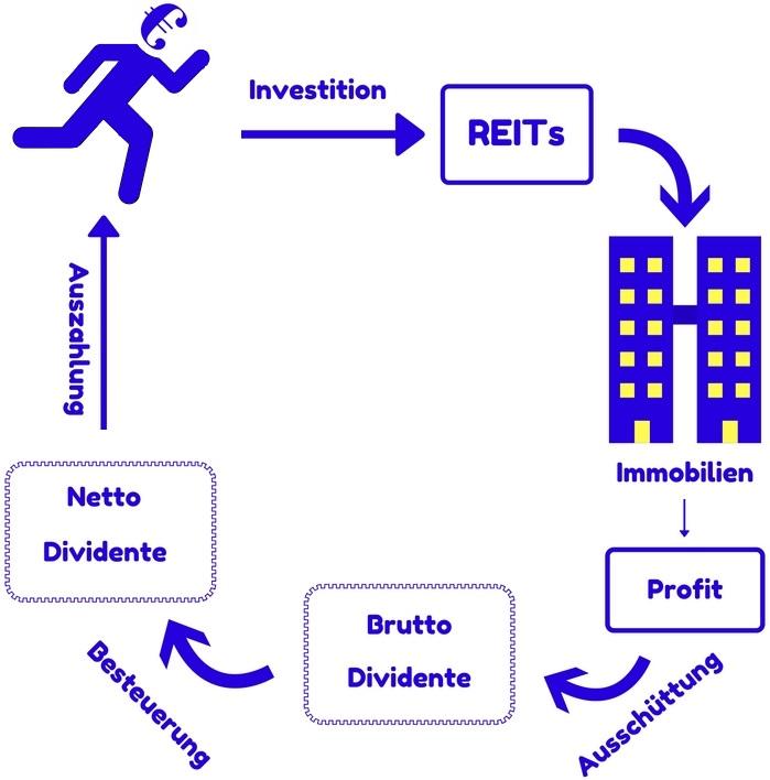 REITs-ETFs