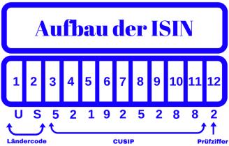 ISIN und Cusip